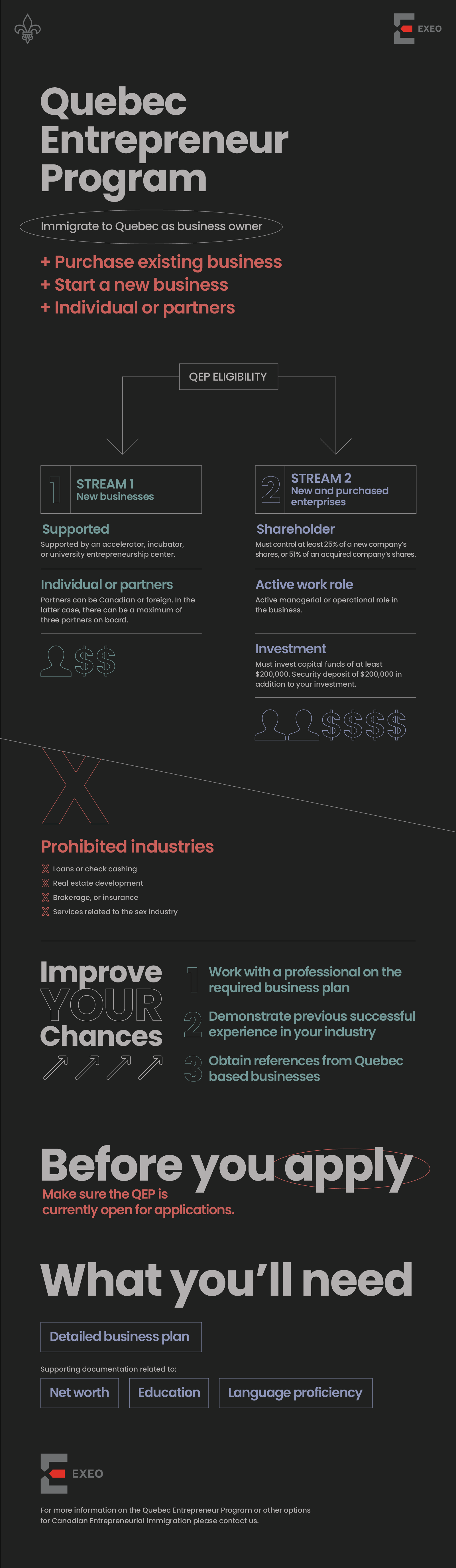 Quebec Entrepreneur Program Infographic